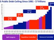 Control Debt Ceiling