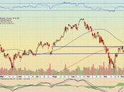 Technical Analysis Apple Stock