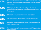 Retailers Guide Growth Facebook: Strategy