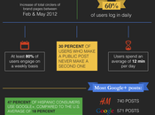 [Infographic] Users Interact with Google+