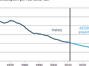 U.S. Energy Intensity Declining Will Continue Decline