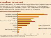 More Hard Facts About Addiction Treatment