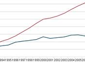 2010 Carbon Emissions Economy Rebounded; Still Below 2005 Level