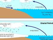 Isotopes Tell About Prehistoric Climate?