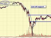 Thrilling Thursday S&P 1,200 Bust (again)