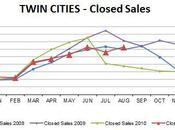 August 2011 Market Update... Sales Listings