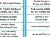 Theory Mind Empathy