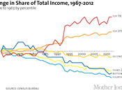 Some Very Informative Charts Growing Income Inequality
