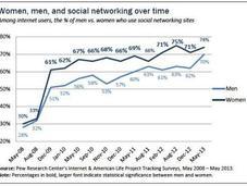 Marketing Women: THINK Social!