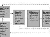 Human Resource Management Models