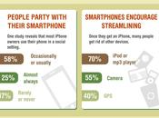 Infographic: Smartphones Help Keep Away From Getting Bored?