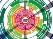 Brandsphere Infographic Lays Your Brand Revenue Stream