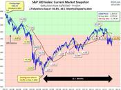 Technical Tuesday S&P 1,200 Bust Again