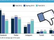 Marketing Teenagers: Facebook Fail