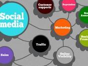 Leverage Social Media Brand Awareness Sales