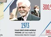 From Brick Phone iPhone: History Mobile Phones [Infographic]