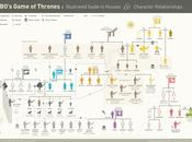 {Wordless Wednesdays}: Relationship Game Thrones