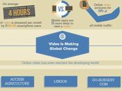 Video Content Revolutionizing Learning (Success Through Videos)