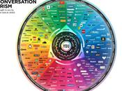 Social Media Conversation Prism