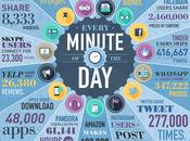 [INFOGRAPHIC] Much Data Generated Every Seconds? This