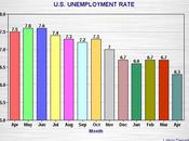 U.S. Unemployment Rate Drops 0.4% April 6.3%