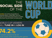FIFA World 2014 Marketing Infographic